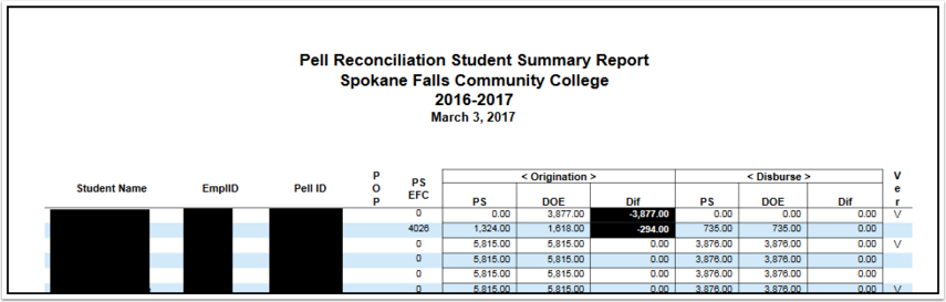 Pell Reconciliation Student Summary Report