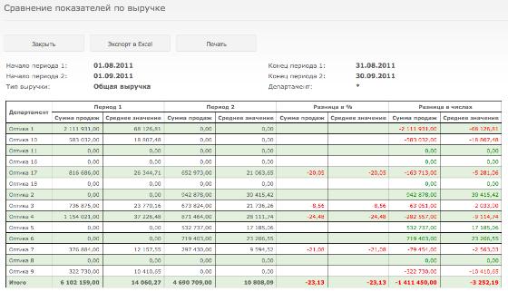 В построенной таблице для каждого департамента указана сумма в первом и во втором периоде, а также среднее значение выручки за день в первом и во втором периоде