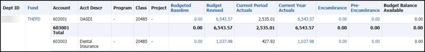 Revenue Expense Summary results