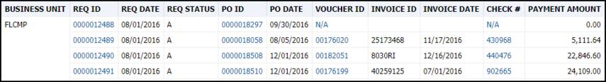 Req/PO/Voucher Report Results