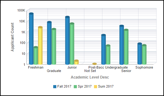 Academic Level Right Chart