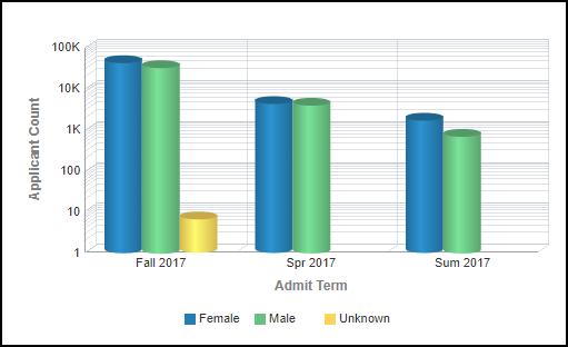 Applicant Gender Left Chart