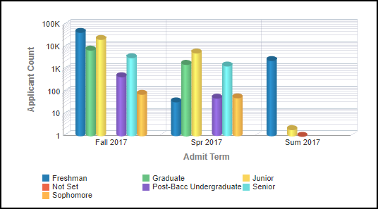 Academic Level Left Chart