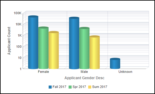 Applicant Gender Right Chart