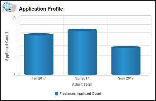 Academic Level Detail Left Chart