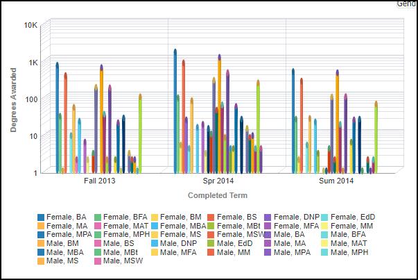Gender Left Chart