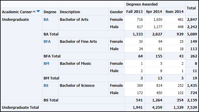 Gender Table Results