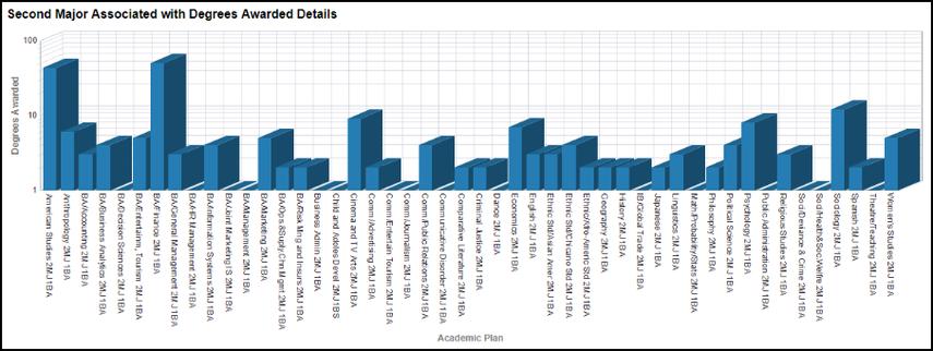 Gender Detail Chart results