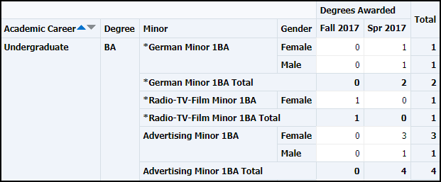Gender Detail Table results