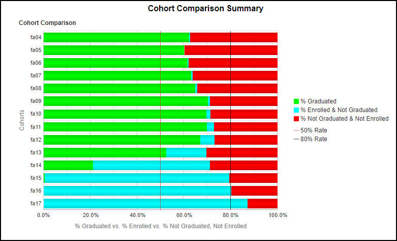 Cohort Comparison Chart