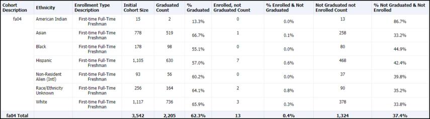 Cohort Comparison Ethnicity Table Results