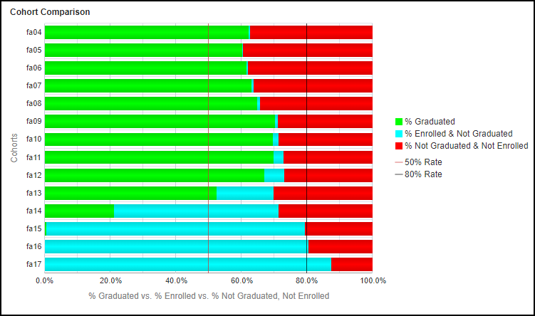 Cohort Comparison - Ethnicity Chart