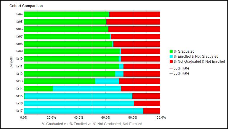 Cohort Comparison - Parent Education Chart