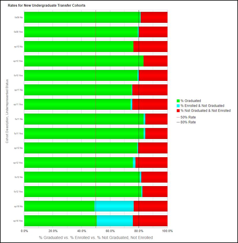 Underrepresented Status Chart results