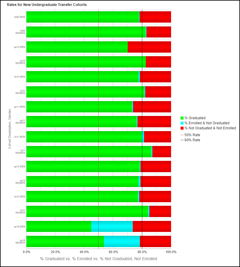 Gender Chart results