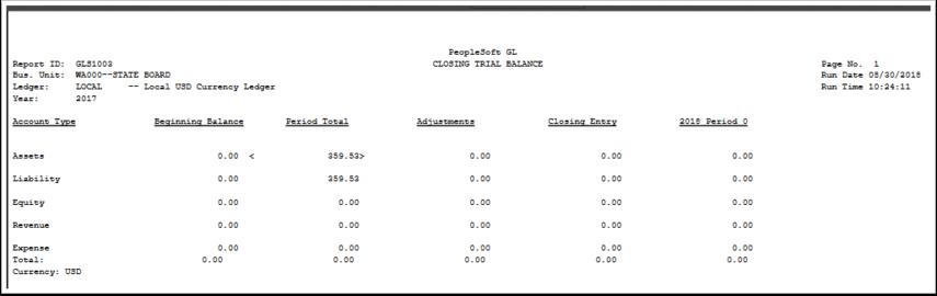 Closed Trial Balance report sample