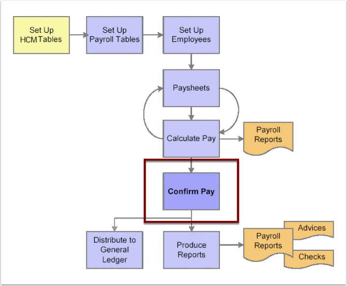 Confirm Pay flowchart