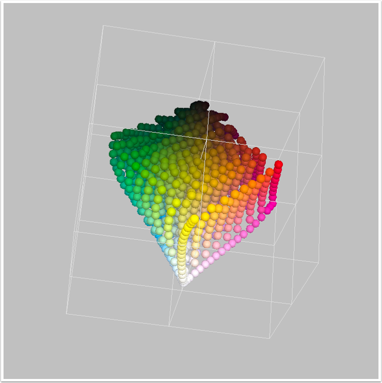 Color Gamut Model
