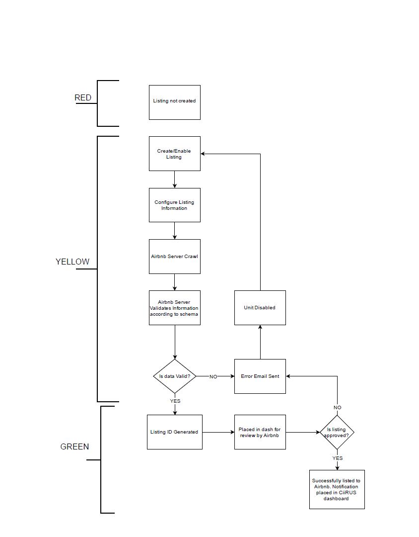 Listing Workflow