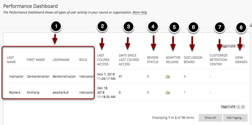 Image of the Performance Dashboard with the following annotations: 1.User Information will appear in the four columns to the left labeled Last Name, First Name, Username, and Role.2.Last Course Access: This column shows the last time the student has logged into Blackboard.3.Days Since Last Course Access: This column shows how many days it has been since the student last logged in.4.Review Status: This column shows how many items the student has marked as reviewed.  Clicking on the number in this column will list the items the student has marked as reviewed.5.Adaptive Release: Clicking on the icons in this column will display any adaptive release rules that may apply to the student.6.Discussion Board: This column shows the number of posts each student has made in the discussion board.  Clicking on this number will allow you to see the posts the student has made.7.Customize Retention Center: This column shows the number of retention center rules that apply to the students.  To customize rules and view retention center status, click on the number in the student's row.8.View Grades: Clicking on the icon in the student's row allows you to view the student's grades.