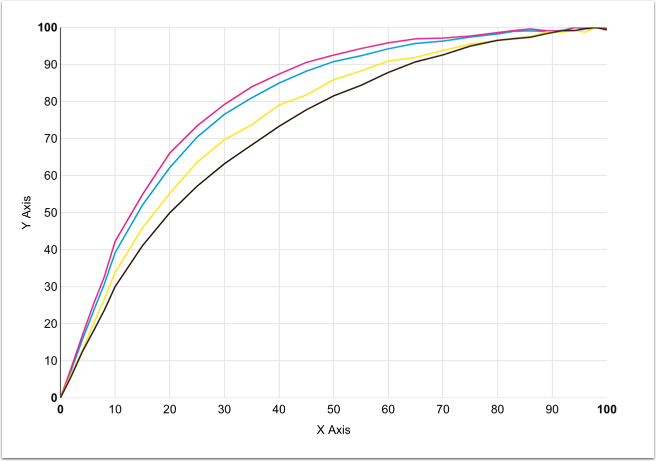 An example of a Linearization curve with Pre-Linearization applied