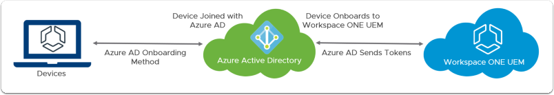 Understanding Pure Azure AD Integration with Workspace ONE UEM