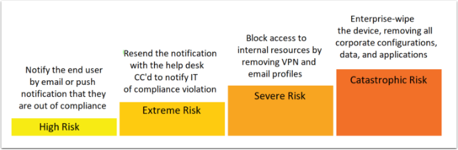 Tiered Compliance Actions