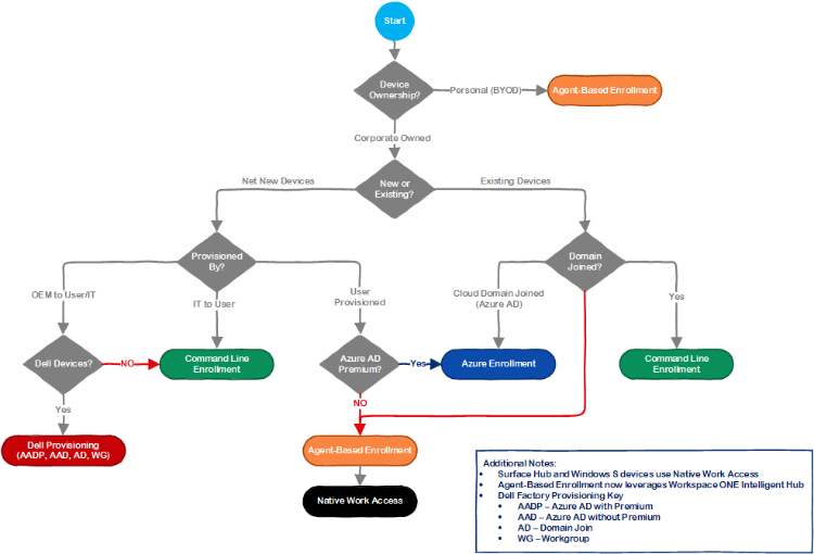 Windows 10 Onboarding Decision Tree