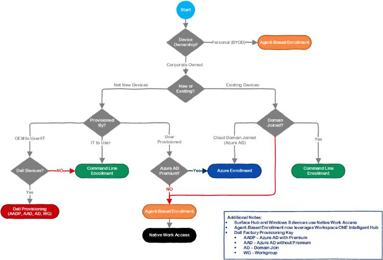 Windows 10 Onboarding Decision Tree (enterprise resource planning, device management, apps management, windows 10 deployment)