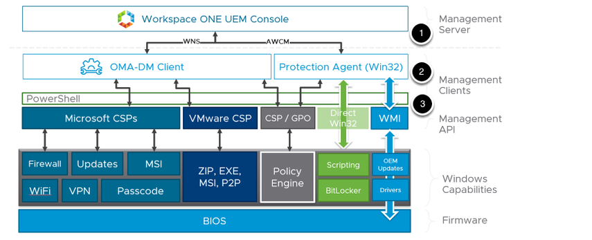 Workspace ONE UEM and Windows 10 Solution Stack Communication