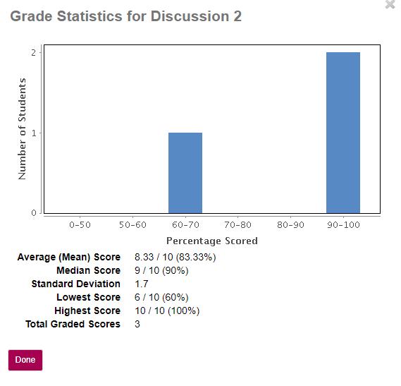 View Grade Statistics