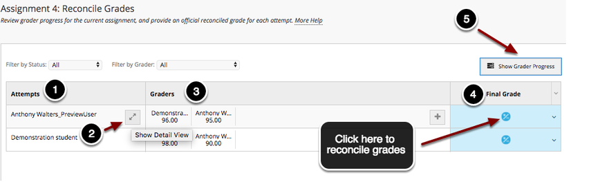 Image of the Reconcile Grades screen with the following annotations: 1.Attempts: The names of students who have attempted the item will appear in the left column. 2.To view a student's attempt and any feedback issued by graders, hover over the student you wish to view and click the button that appears to the right of the student's name.3.Graders: The list of graders who are assigned to grade students's attempt will appear in the middle column.  Grades and comments issued by graders will appear here.  4.Final Grade: Students' final grades will be listed in the right column. Students who do not have a final grade will be indicated by a +/- symbol.   Additionally an arrow is pointing to the +/- symbol in the reconcile grades column with instructions to click here to reconcile grades