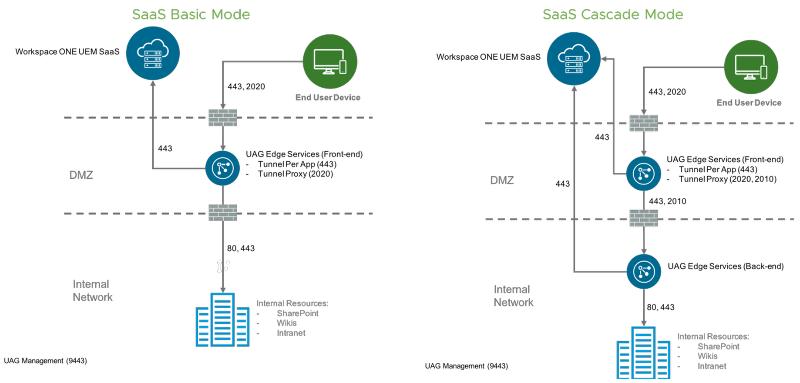Tunnel Single and Multi-tier SaaS Model