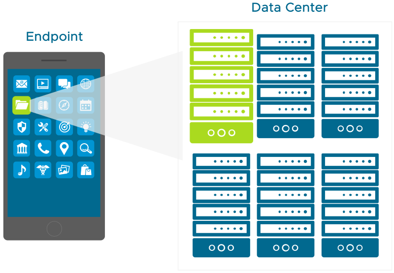 VMware Tunnel Features