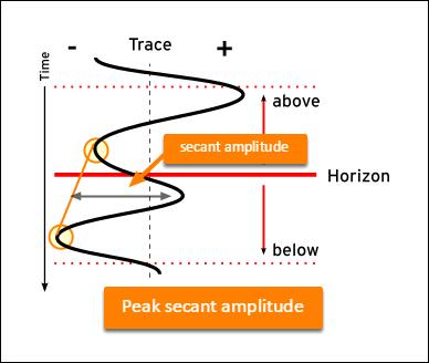 Peak secant amplitude