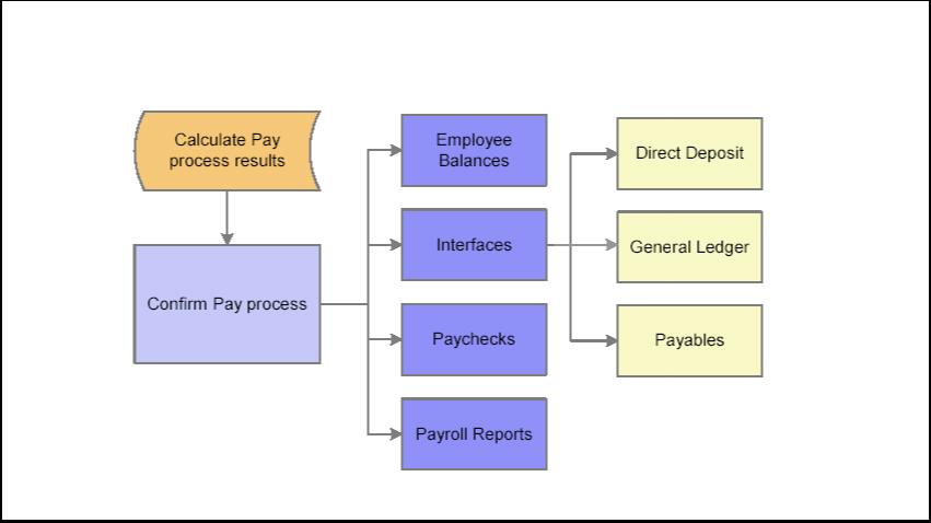 Payroll diagram 2