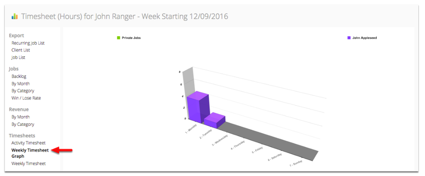 Weekly Timesheet Graph shows number of hours spent for a job.