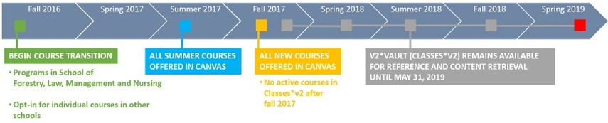 Timeline for Classes*v2 transition between Fall 2016 and Spring 2018