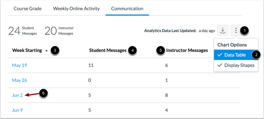 View Communication Data Table