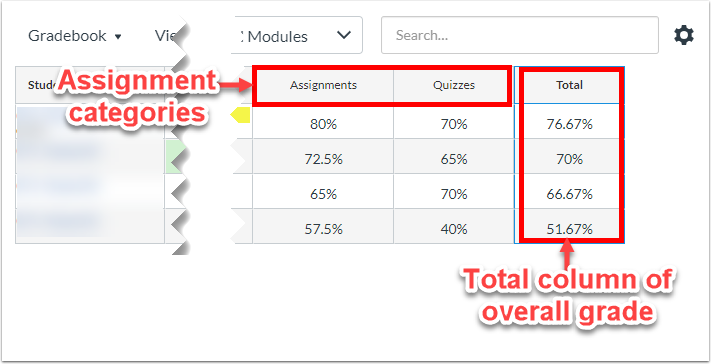 screenshot to show that each assignment category will have its own average column and a total column for the student's overall grade.