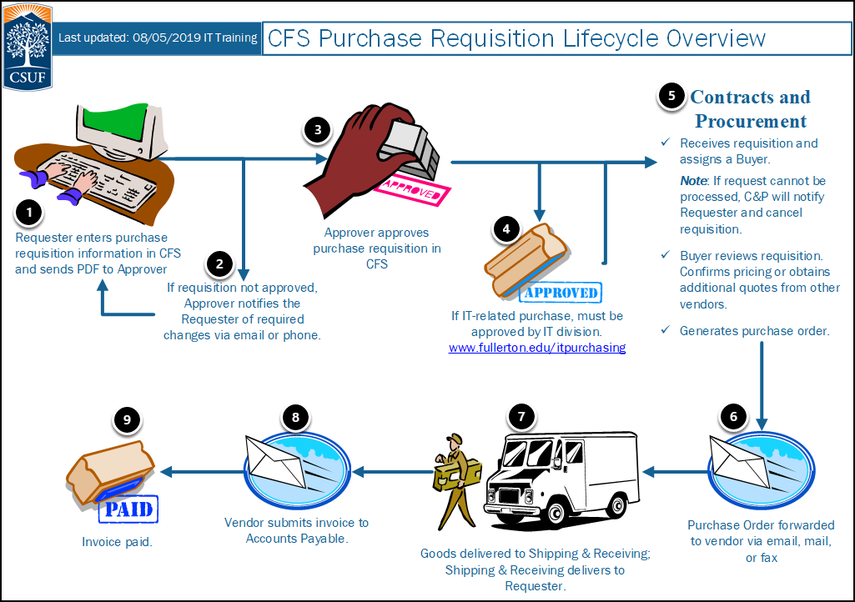 CFS Purchase Requisition Lifecycle Overview
