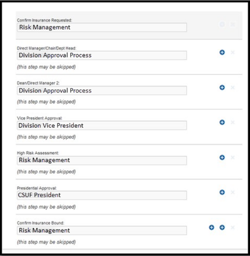Approval flow listing multiple approvers.