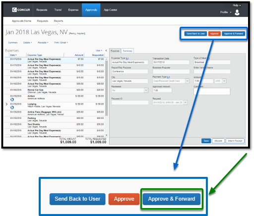 """Expense report in its entirety. There is a zoom into the """"send back to user,"""" """"Approve,"""" and """"Approve & Forward,"""" buttons. Of the three buttons, the """"Approve & Forward"""" button is highlighted, and there is a green arrow pointing towards it."""