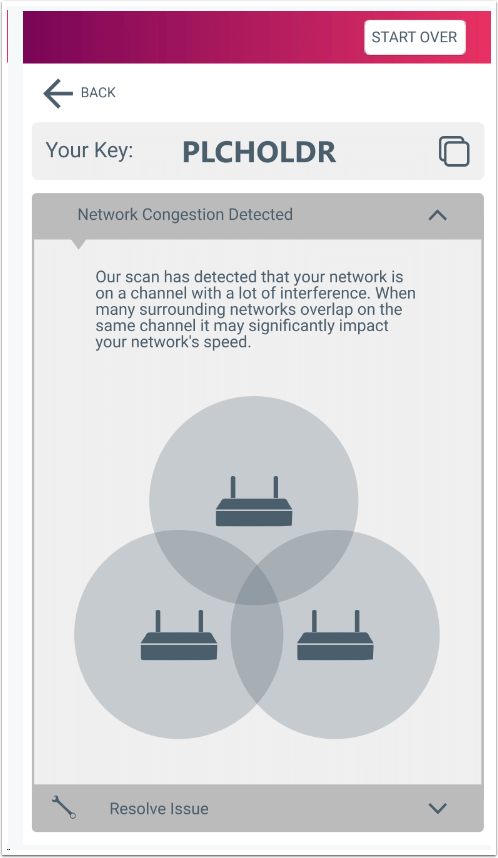 Network Congestions