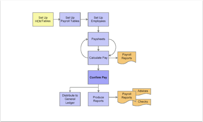 Payroll diagram 1