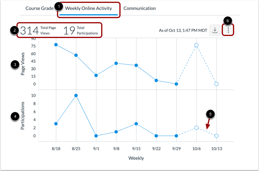 View Weekly Online Activity Graph