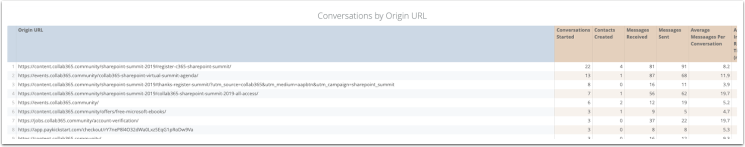 Chat Conversation report table