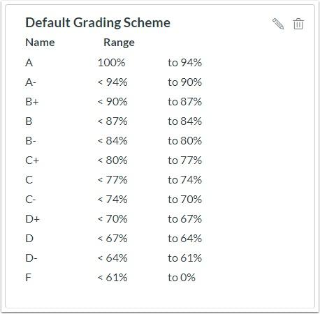 Default Grading Scheme