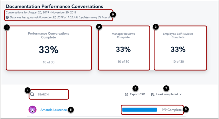 View Performance Conversations Data