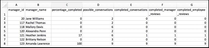 View Performance Conversation CSV